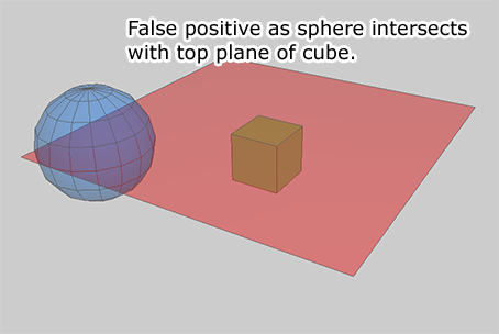Box Sphere Intersection
