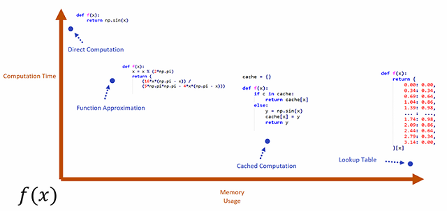 graph programs full